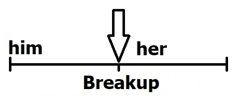 breakup diagram