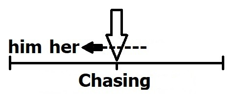 chasing and obsession diagram